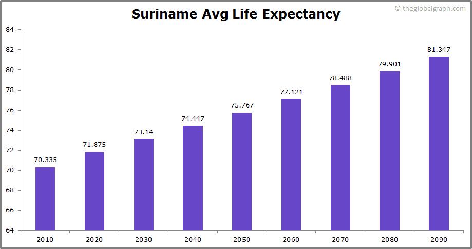 Suriname  Avg Life Expectancy