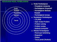 Modul Materi Diklat PLPG Matematika (Program Sertifikasi) Guru