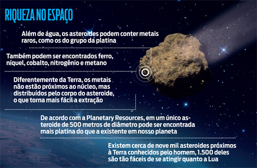 Riqueza no espaço