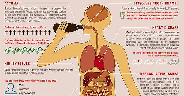 Soft Drink Dangers - 8 Ways Soda Negatively Affects Your Health