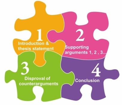 structure of a argumentative essay