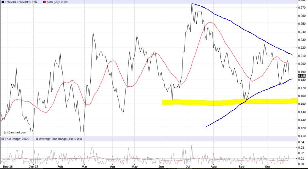 Euribor trading strategies