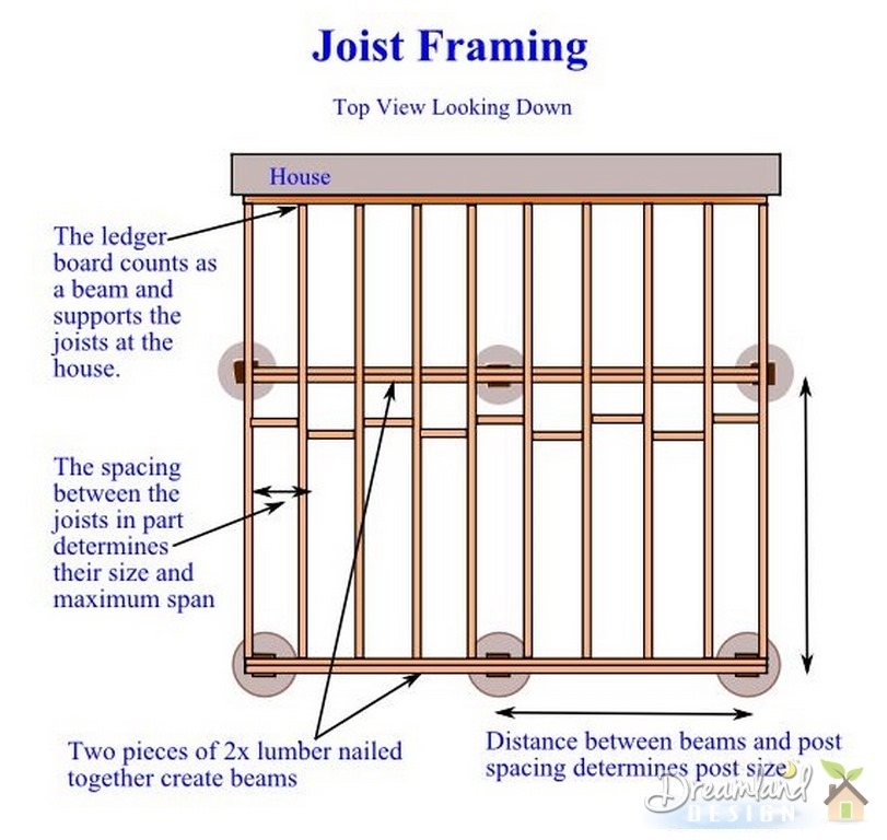 Framing Deck Board Width ~ Deck framing how to determine lumber sizes