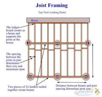 Deck Framing