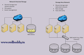 Differences Between SAN (Storage Area Network) And NAS (Network Attached Storage)