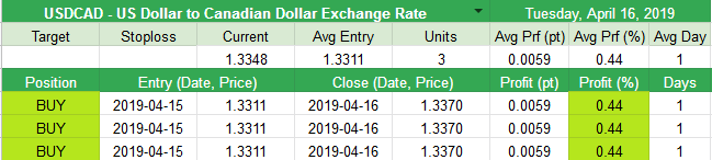 Closed USDCAD - US Dollar to Canadian Dollar Exchange Rate +0.0059pt (+0.44%)