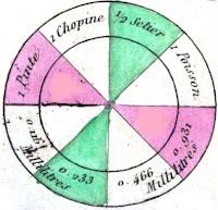 Poids,mesures formules et remèdes naturels.