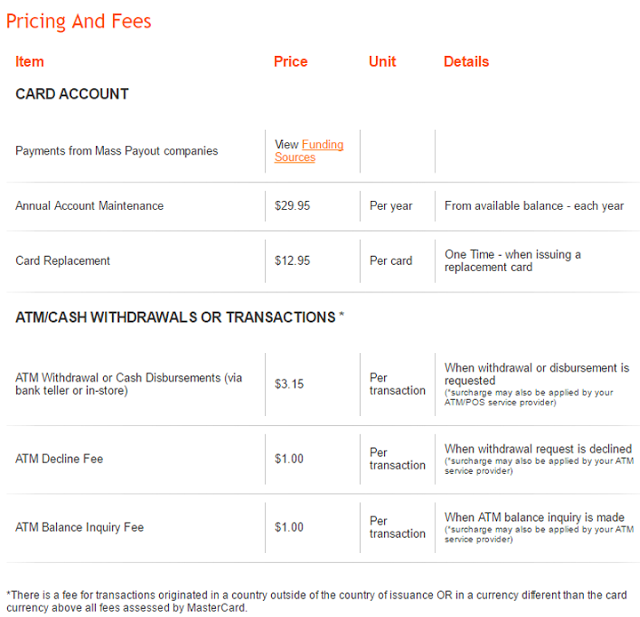 MasterCard Pricing and Fees