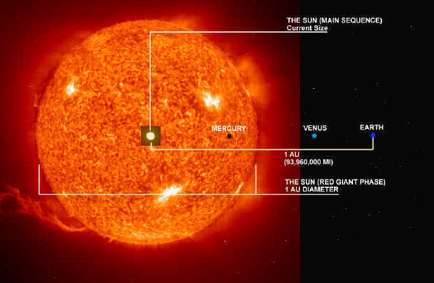 stargazer: Red Giant Sun: A New Habitable Zone