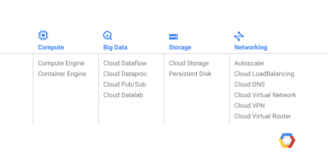 These are the services that Google is launching with the GCP Singapore Region. (Image source: Google)
