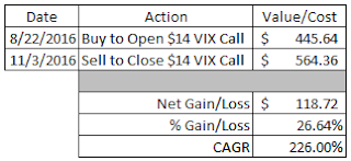 option strategy, volatility, VIX, call option