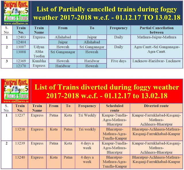partially-cancelled-diverted-route-train-list-2017-18-paramnews