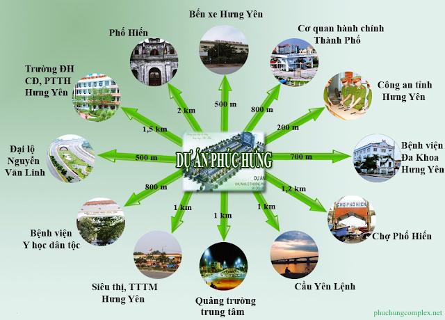 Liên kết vùng dự án Phúc Hưng Complex Hưng Yên