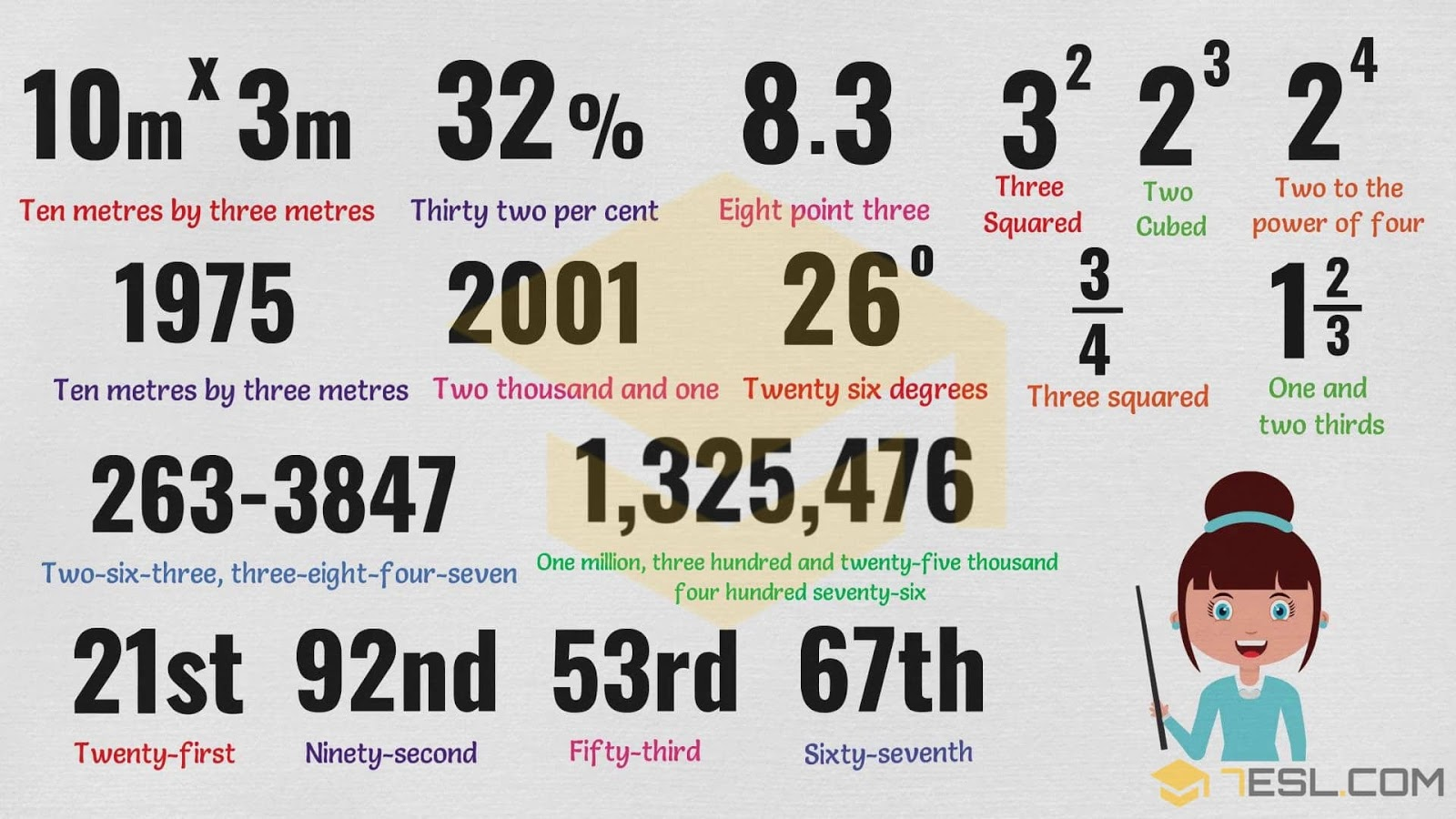 English is FUNtastic: How to Write Numbers in Words - Infographic