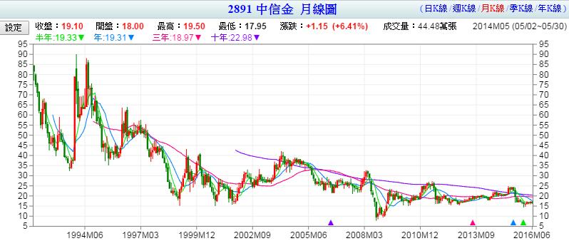 理財筆記 – 中信金 (2891) 金融消費產業龍頭股
