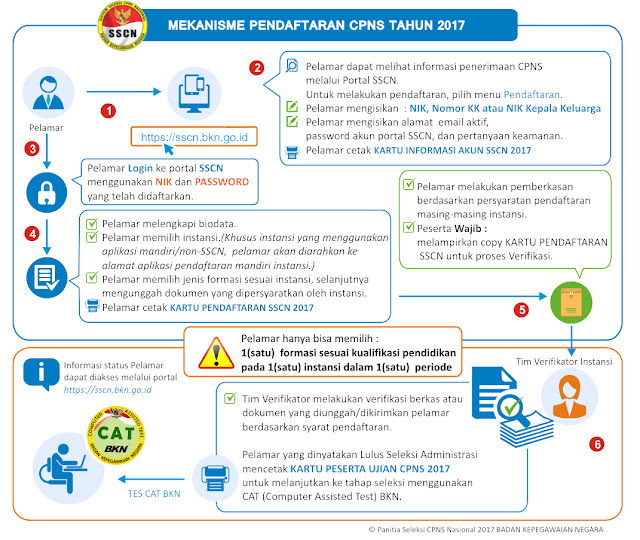 Mekanisme pendaftaran CPNS tahun 2017. Sumber : BKN.. http://www.bkn.go.id/penerimaan-cpns-th-2017