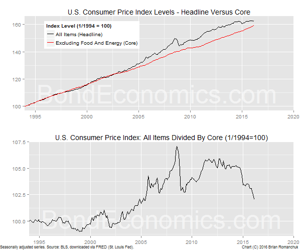 Chart: CPI Headline Versus Core - Levels