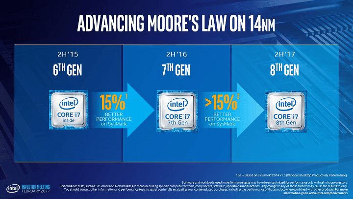 perbandingan performa processor intel core i series