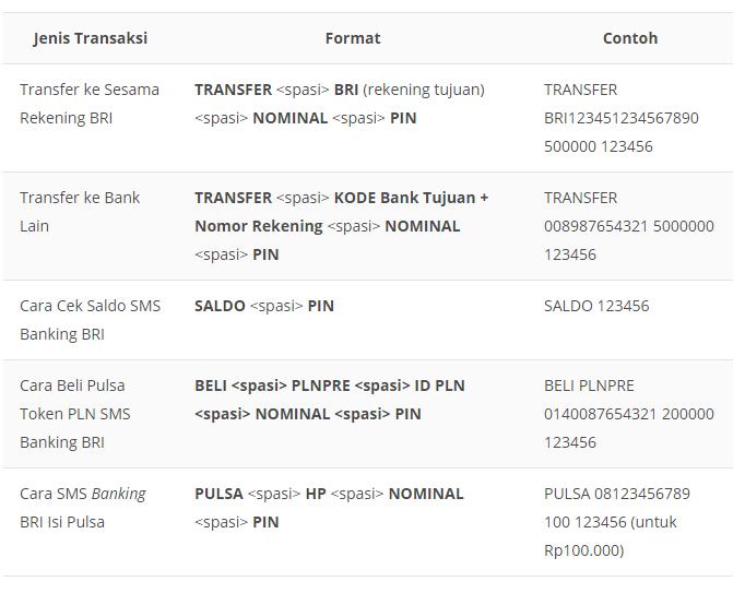 Format Kode SMS Banking BRI untuk Cek Saldo, Transfer, Ganti PIN, Isi Pulsa, Mutasi, dll