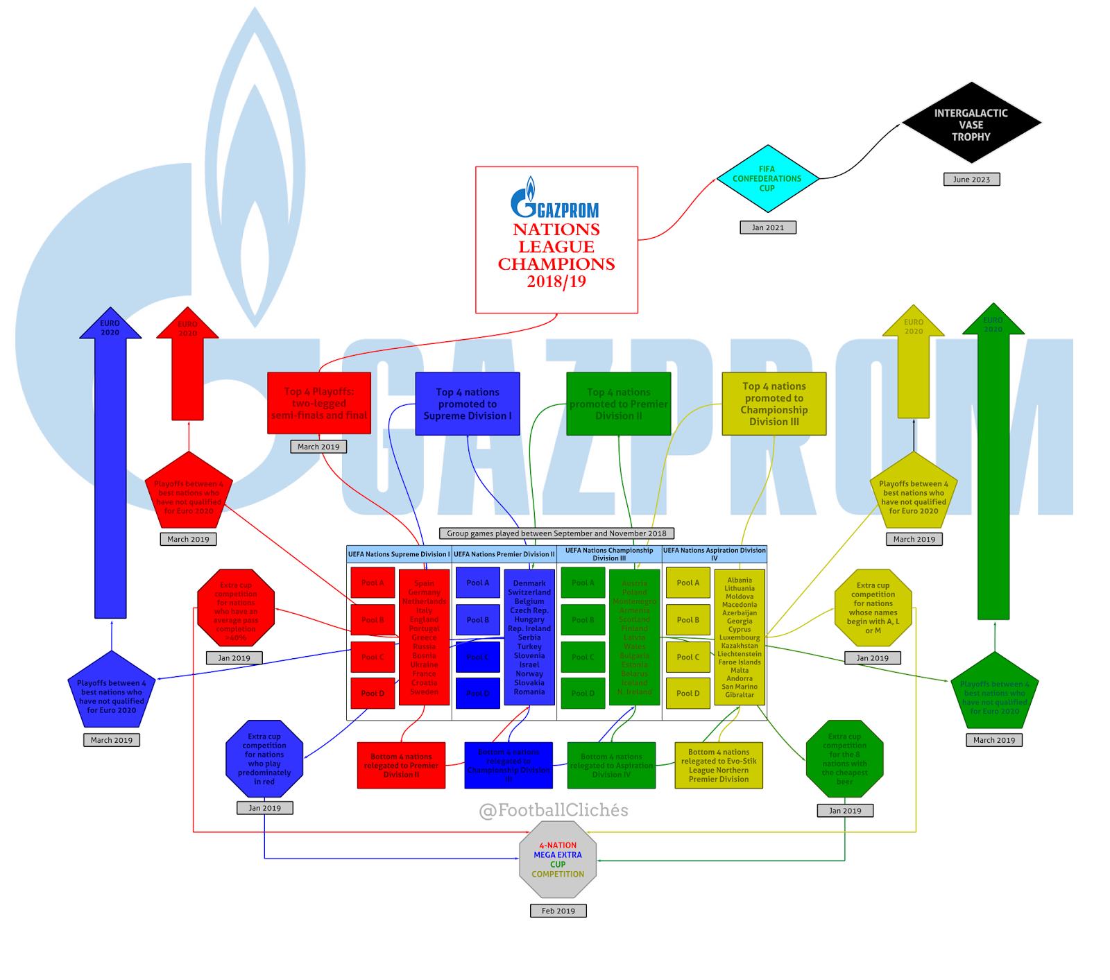 Nation League Spielplan