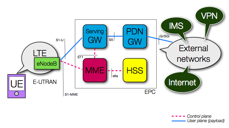 Awa network the eps with interface name for lte 4g for Architecture 4g