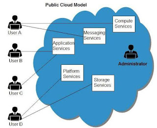 pengertian-public-cloud-model