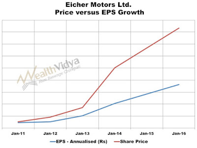 Eicher Motors' EPS versus Price Growth Comparitive Graph