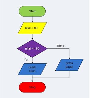 Flowchart Operator Kondisi