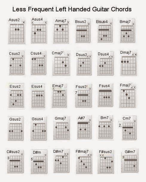 Left Handed Right Brained: Easy Guitar Chords for Left Handed ...