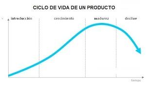 Ciclo de Vida del Producto | Estrategias para cada fase del producto