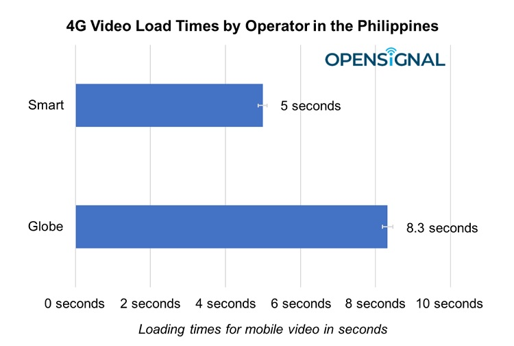 4G Video Load Times