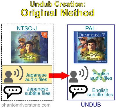 Undub creation: original method