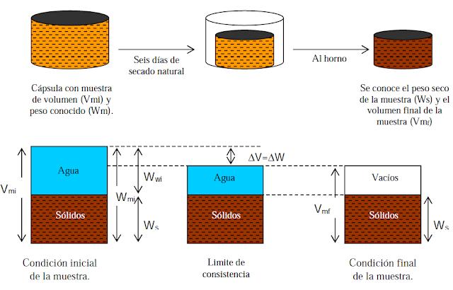variación de volumen limite de contracción
