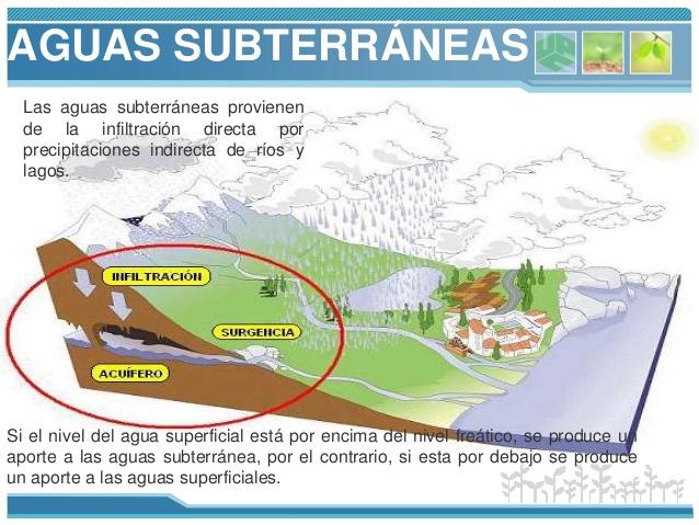 Hidrología de superficie y subterránea