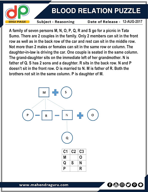 DP | Strategy For IBPS RRB 2017- Blood Relation Puzzle | 12 - Aug - 17