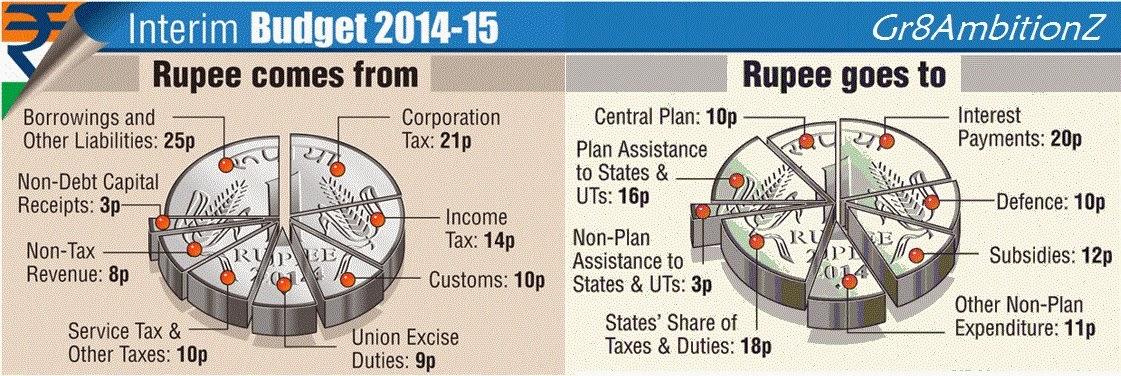 Pdf 2014-15 union budget