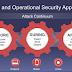 Evoluzione dell'IT security, il modello di Cisco