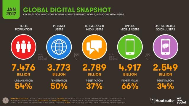 Dijital Medya Sektörü Gelişiyor!