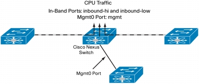 How to use ethanalyzer in N5K switches | CCIE study notes