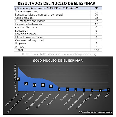 RESULTADOS DEL NÚCLEO DE EL ESPINAR