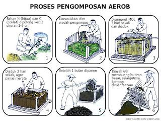 cara pembuatan pupuk kompos