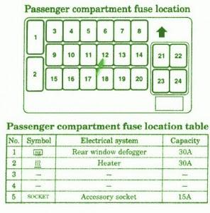 Mitsubishi Fuse Box Diagram: Fuse Box Mitsubishi 2004