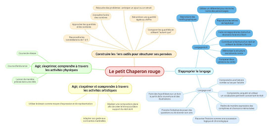 projet Le petit chaperon rouge - carte mentale