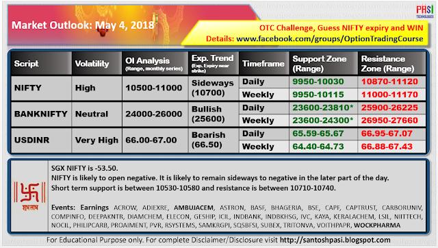 Indian Market Outlook: 20180504
