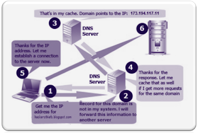 How DNS Server Works