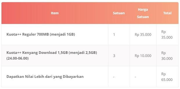Paket Internet 3 Anak Kuliahan++ 8,5 GB Terbaru 2019