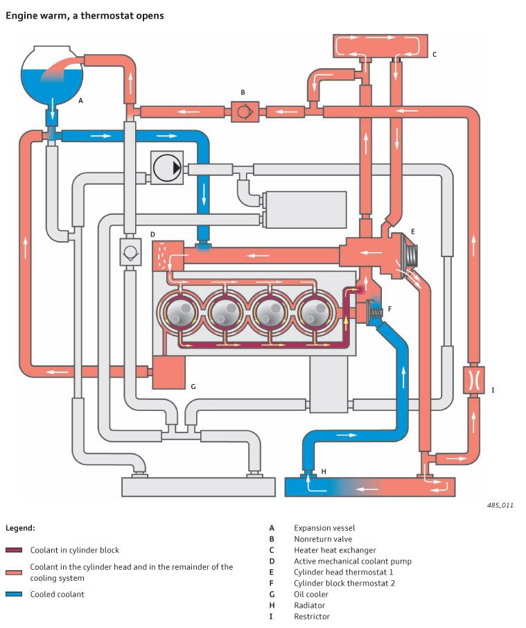 Engine Coolant Flow Diagram Wiring Schematic Diagram