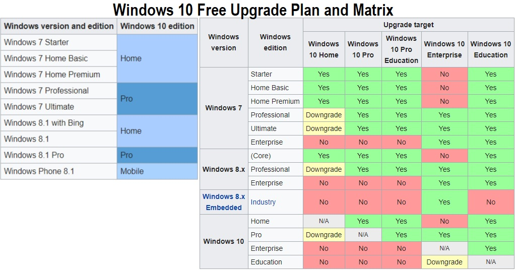 Windows 10 Free Upgrade Plan and Matrix