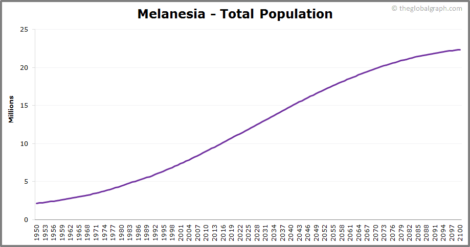 Melanesia  Total Population Trend