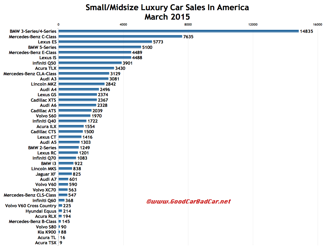USA luxury car sales chart March 2015